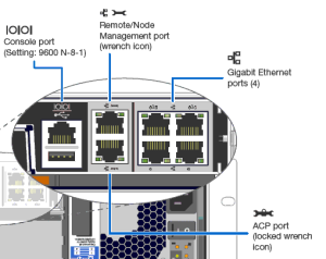 netapp-management-ports